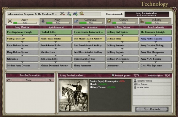 Technology guide - Victoria 2 Wiki